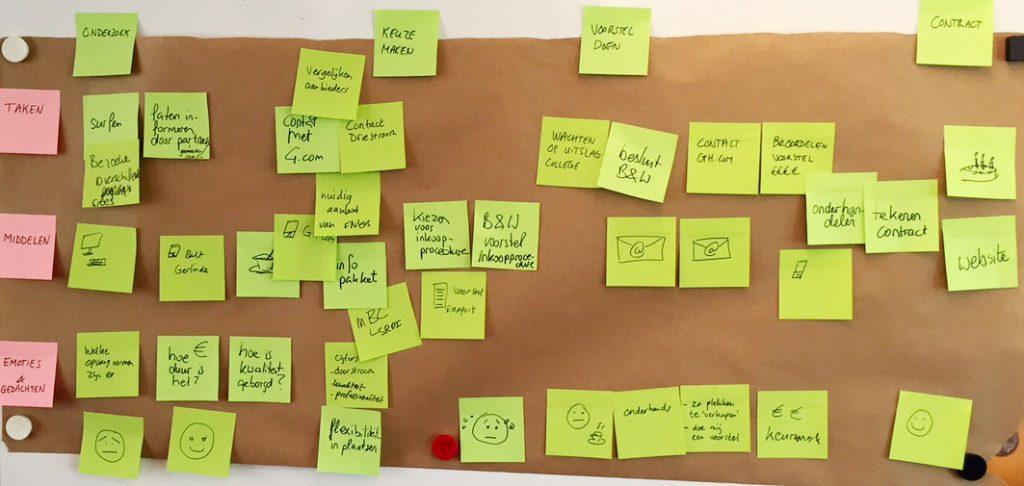 Customer Journey om behoeften doelgroepen gezinshuis.com in kaart te brengen